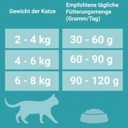 PURINA ONE BIFENSIS SENSITIVE Katzenfutter trocken Truthahn