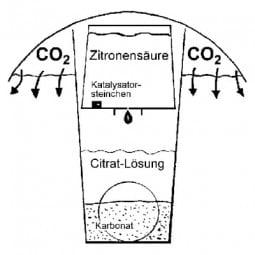 Söchting karbonátor