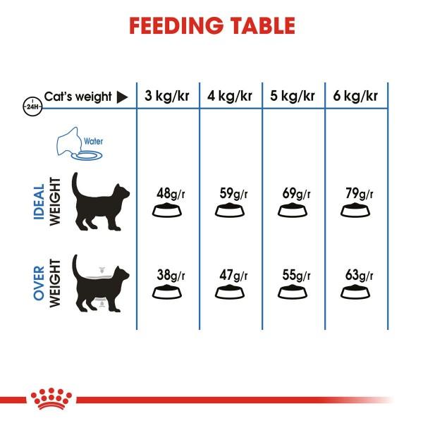 ROYAL CANIN Light Weight Care Trockenfutter für übergewichtige Katzen