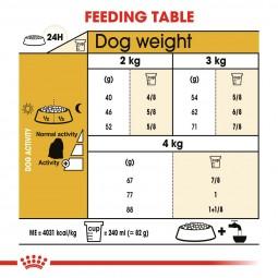 Royal Canin Hundefutter Maltese 24 Adult 3x1,5kg